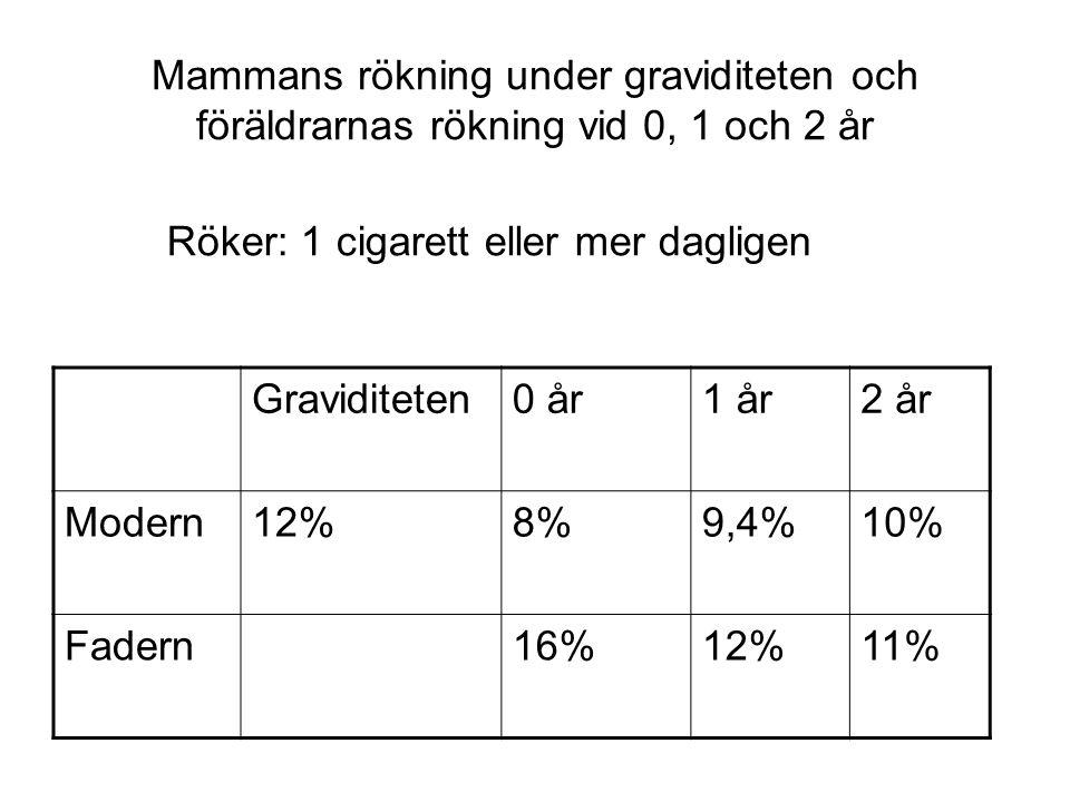 Mammans rökning under graviditeten och föräldrarnas rökning vid 0, 1 och 2 år Röker: 1 cigarett eller mer dagligen Graviditeten0 år1 år2 år Modern12%8%9,4%10% Fadern16%12%11%