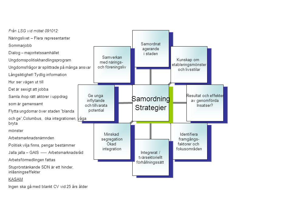 Samordning Strategier Samordnat agerande i staden Kunskap om etableringsmönster och livsstilar Resultat och effekter av genomförda Insatser.