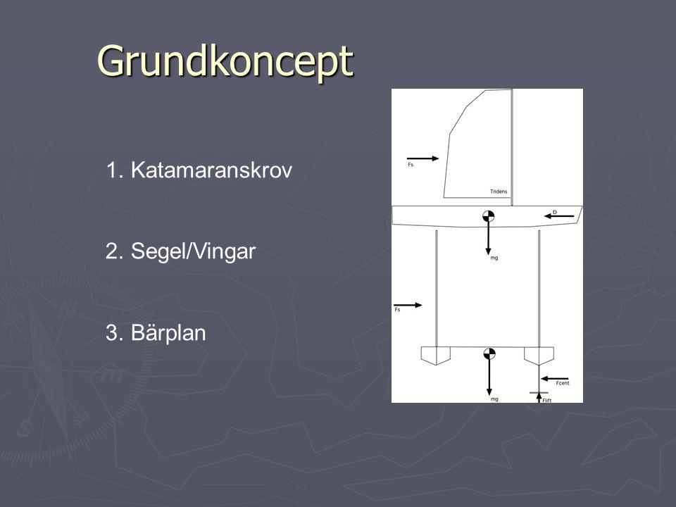 Grundkoncept 1.Katamaranskrov 2.Segel/Vingar 3.Bärplan