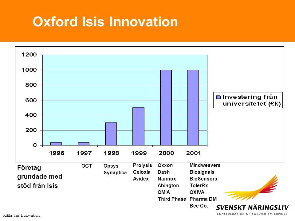 Oxford Isis Innovation Källa: Isis Innovation OGTOpsys Synaptica Prolysis Celoxia Avidex Oxxon Dash Nannox Abington OMIA Third Phase Mindweavers Biosi
