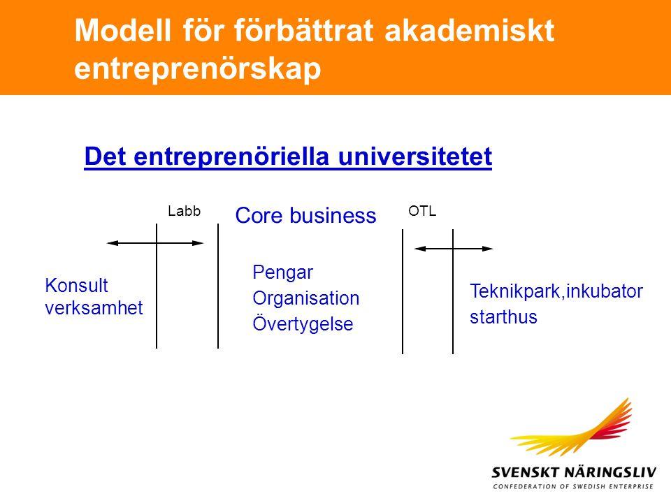 Modell för förbättrat akademiskt entreprenörskap Core business LabbOTL Konsult verksamhet Teknikpark,inkubator starthus Det entreprenöriella universit