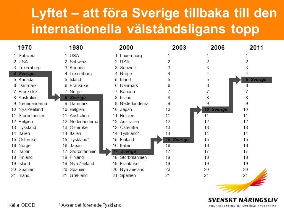 Lyftet – att föra Sverige tillbaka till den internationella välståndsligans topp 197019802000200320062011 * Avser det förenade Tyskland 1Schweiz 2USA