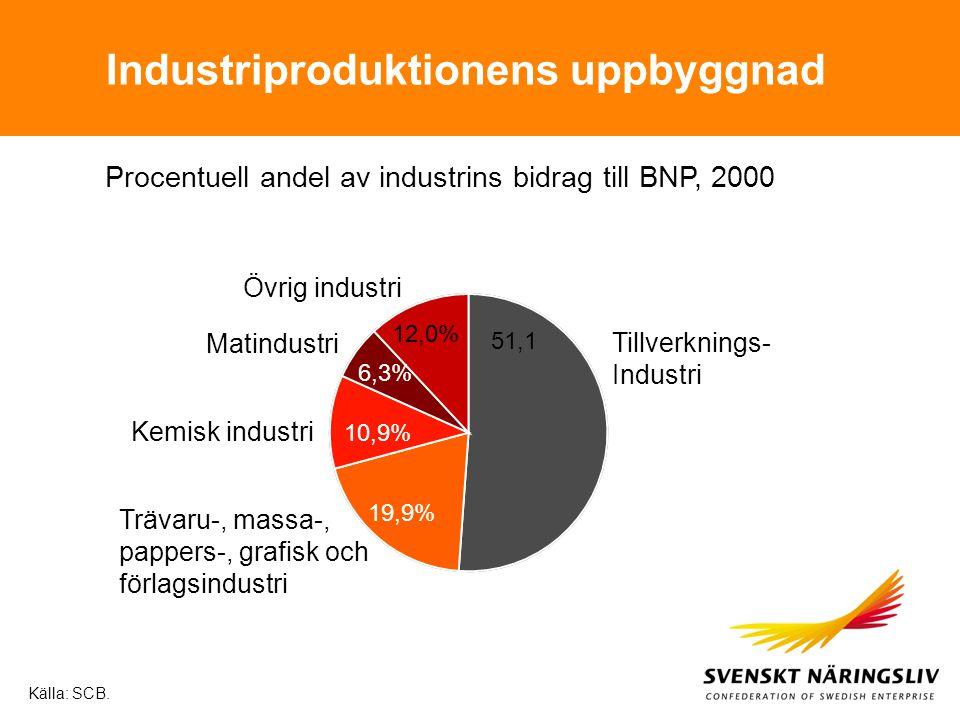 45% 4% 17% 8% 22% Företagstjänster & fastigheter Personliga tjänster Transport & kommunikation Finansiell verksamhet Handel Källa: SCB och Almega (2000) Tjänsteproduktionens uppbyggnad Utbildning & sjukvård 4%