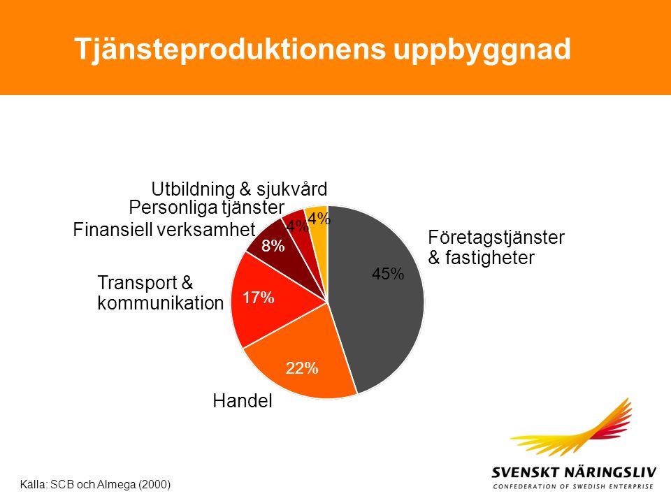 45% 4% 17% 8% 22% Företagstjänster & fastigheter Personliga tjänster Transport & kommunikation Finansiell verksamhet Handel Källa: SCB och Almega (200