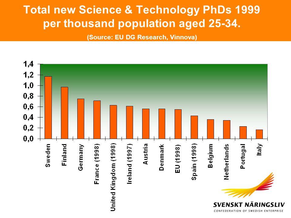 Total new Science & Technology PhDs 1999 per thousand population aged 25-34. (Source: EU DG Research, Vinnova)