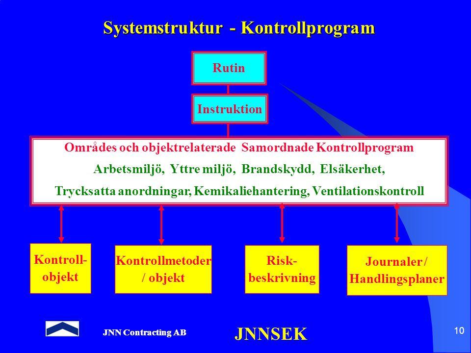 JNN Contracting AB JNNSEK 10 Systemstruktur - Kontrollprogram Rutin Instruktion Områdes och objektrelaterade Samordnade Kontrollprogram Arbetsmiljö, Y