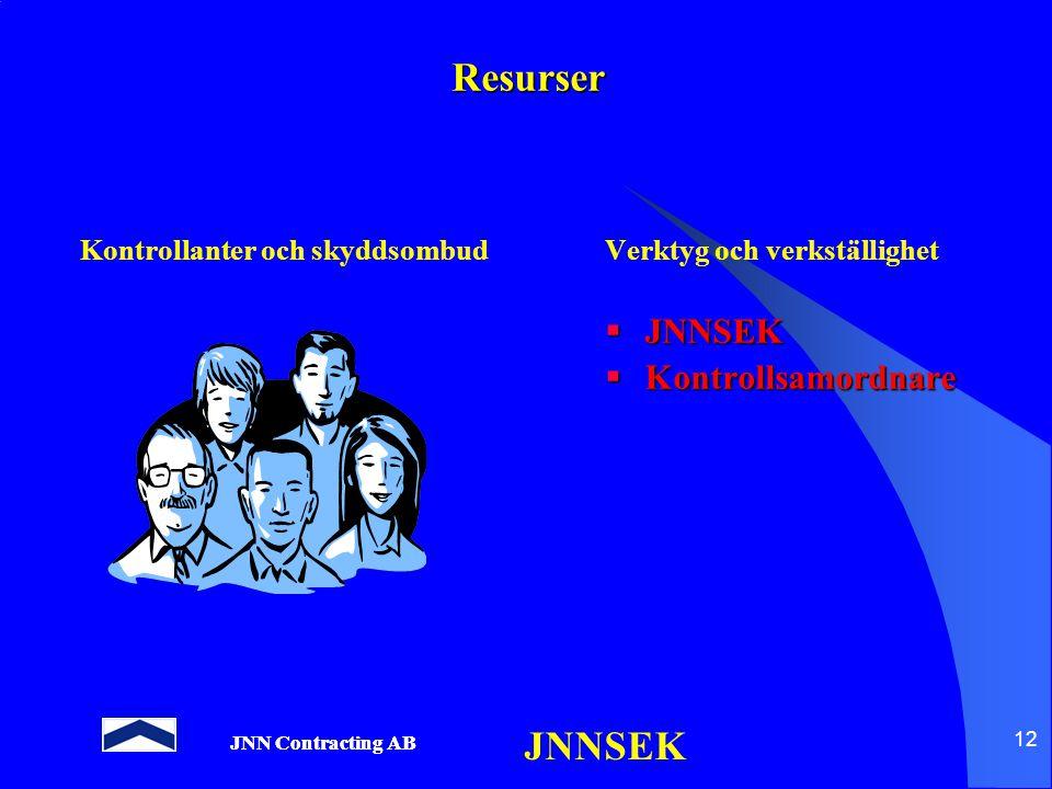 JNN Contracting AB JNNSEK 12 Resurser Kontrollanter och skyddsombudVerktyg och verkställighet  JNNSEK  Kontrollsamordnare