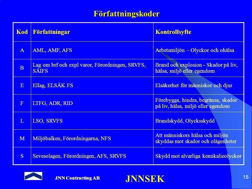 JNN Contracting AB JNNSEK 15 Författningskoder KodFörfattningarKontrollsyfte AAML, AMF, AFSArbetsmiljön – Olyckor och ohälsa B Lag om brf och expl var