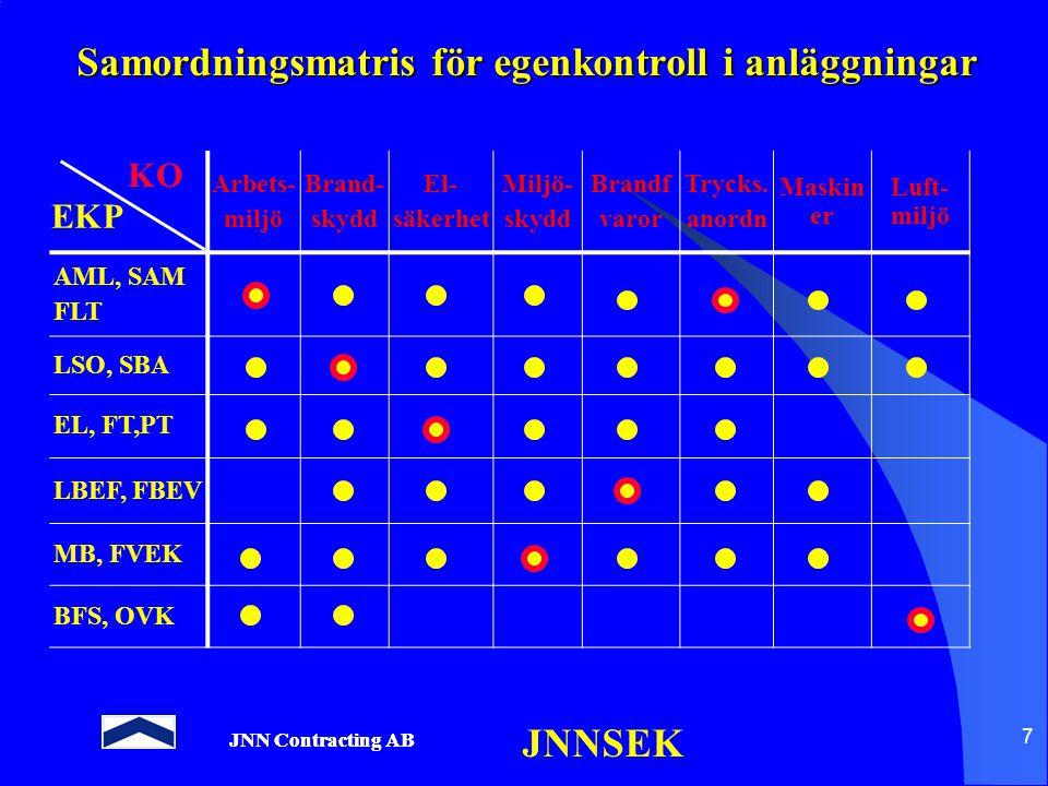 JNN Contracting AB JNNSEK 7 Samordningsmatris för egenkontroll i anläggningar Arbets- miljö Brand- skydd El- säkerhet Miljö- skydd Brandf varor Trycks