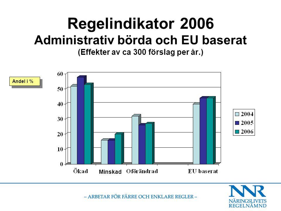 Regelindikator 2006 Administrativ börda och EU baserat (Effekter av ca 300 förslag per år.) Minskad Andel i %