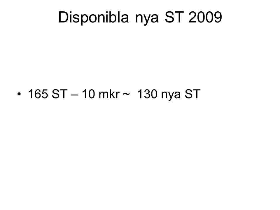 Disponibla nya ST 2009 165 ST – 10 mkr ~ 130 nya ST