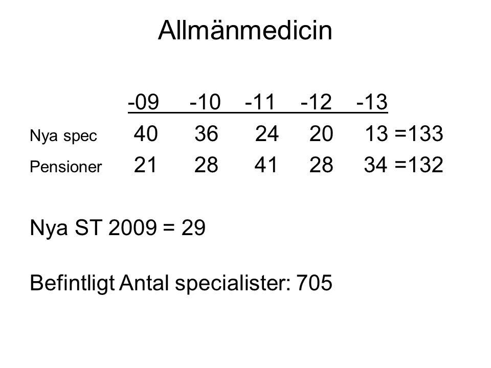 Allmänmedicin -09 -10 -11 -12 -13 Nya spec 40 36 24 20 13 =133 Pensioner 21 28 41 28 34 =132 Nya ST 2009 = 29 Befintligt Antal specialister: 705