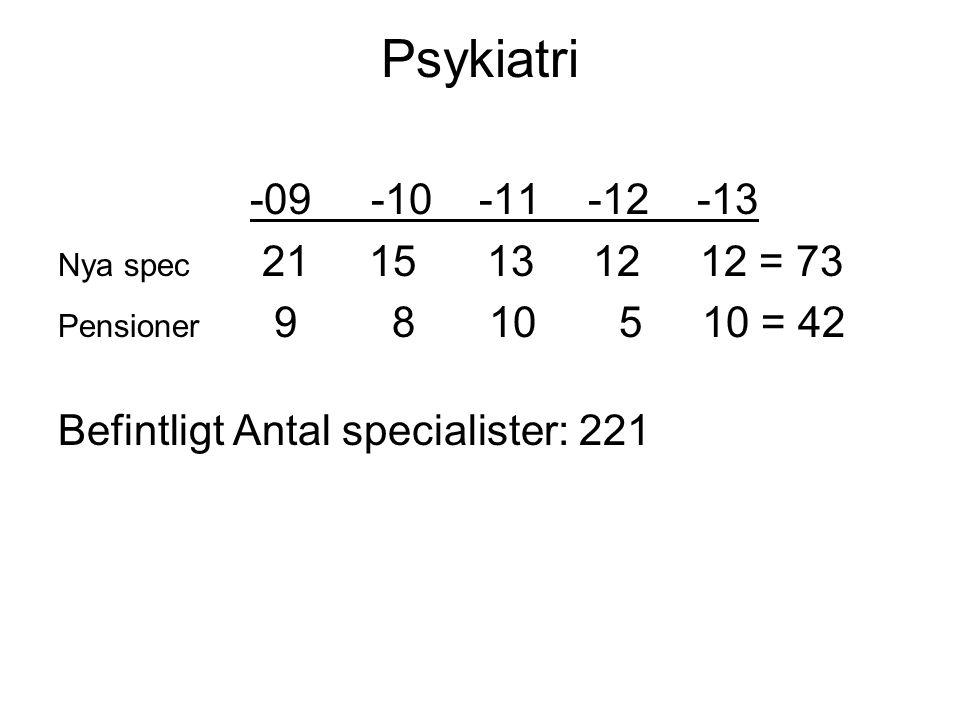 Psykiatri -09 -10 -11 -12 -13 Nya spec 21 15 13 12 12 = 73 Pensioner 9 8 10 5 10 = 42 Befintligt Antal specialister: 221