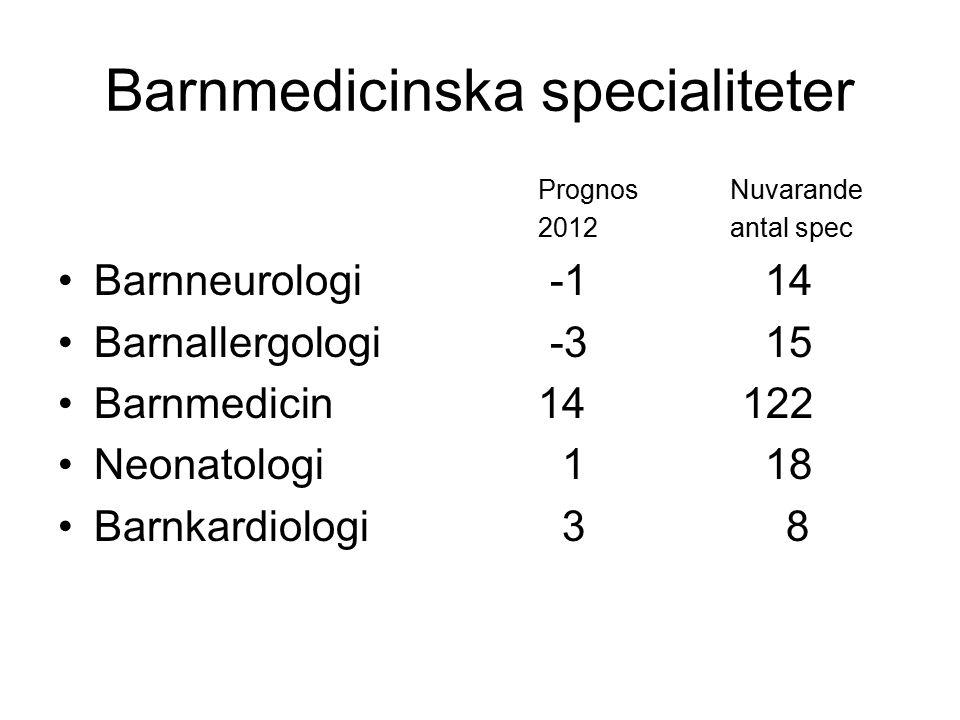 Barnmedicinska specialiteter Prognos Nuvarande 2012antal spec Barnneurologi -1 14 Barnallergologi -3 15 Barnmedicin14 122 Neonatologi 1 18 Barnkardiologi 3 8