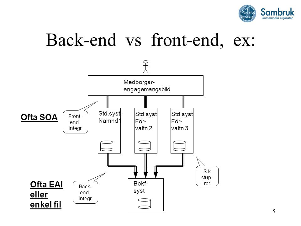5 Back-end vs front-end, ex: Std.syst För- valtn 2 Std.syst.