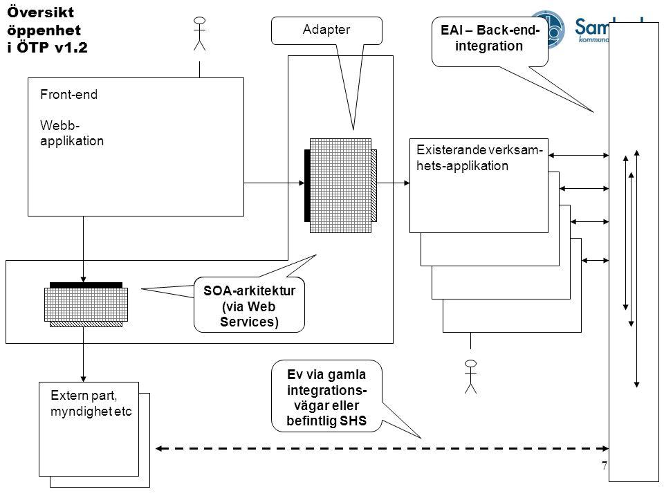 8 Front-end Webb- applikation Extern part, myndighet etc Existerande verksam- hets-applikation Ev via gamla integrations- vägar eller befintlig SHS EAI – Back-end- integration Översikt målbild öppenhet SOA-arkitektur (via Web Services)