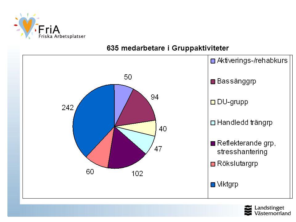 635 medarbetare i Gruppaktiviteter