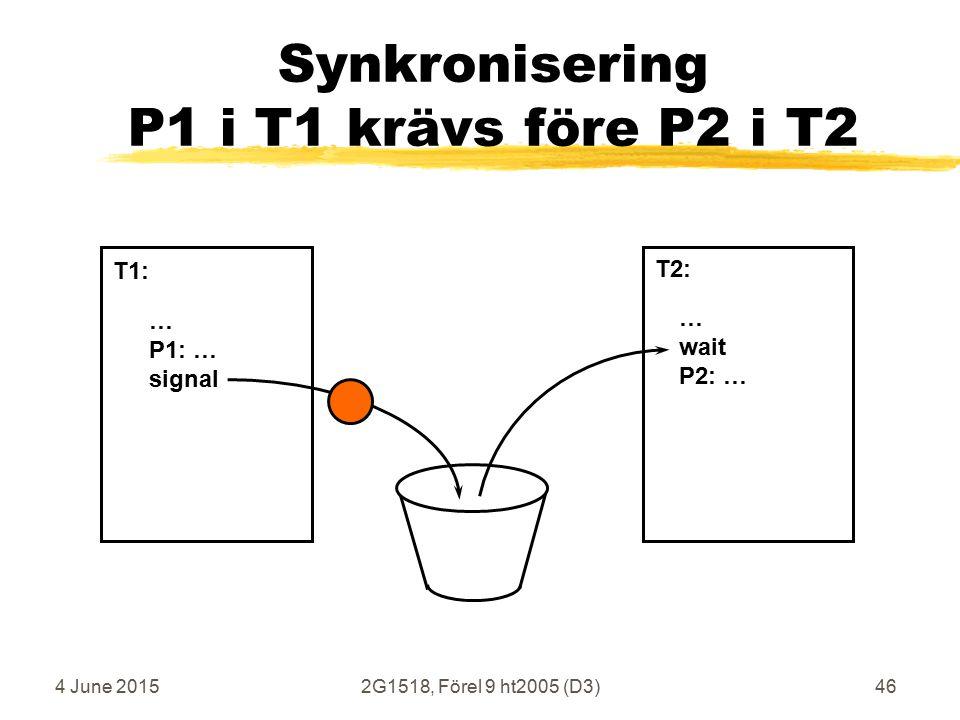 4 June 20152G1518, Förel 9 ht2005 (D3)46 Synkronisering P1 i T1 krävs före P2 i T2 … P1: … signal … wait P2: … T1: T2: