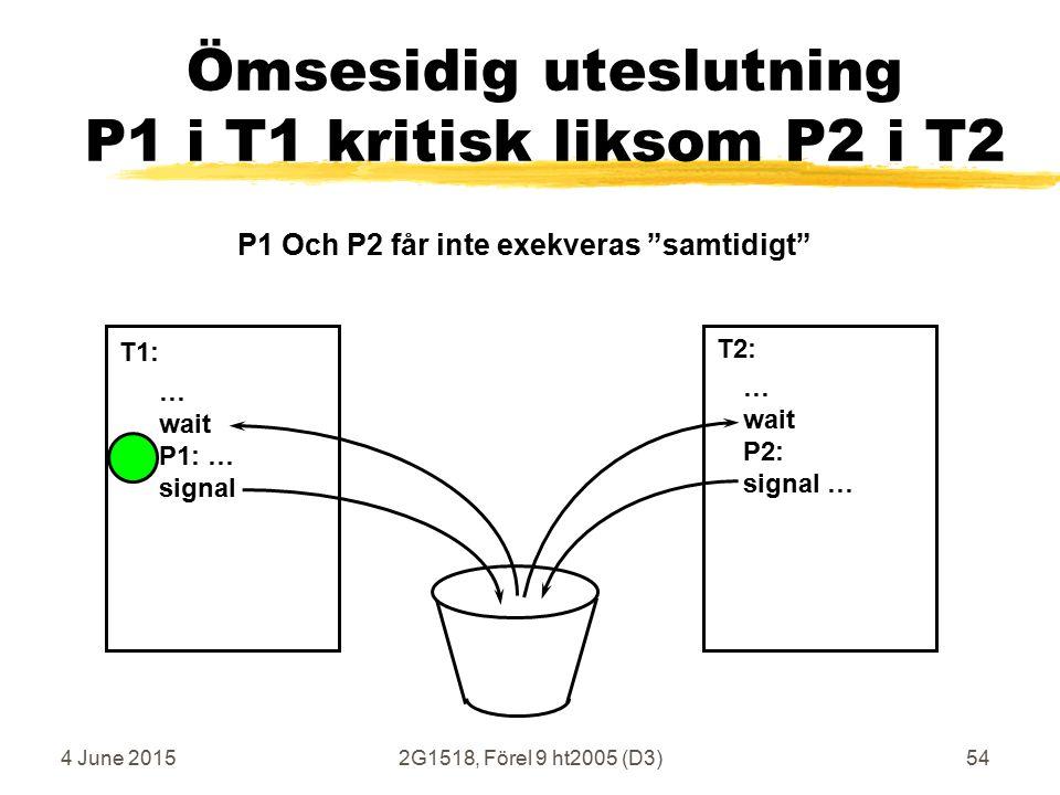 4 June 20152G1518, Förel 9 ht2005 (D3)54 Ömsesidig uteslutning P1 i T1 kritisk liksom P2 i T2 … wait P1: … signal … wait P2: signal … T1: T2: P1 Och P2 får inte exekveras samtidigt