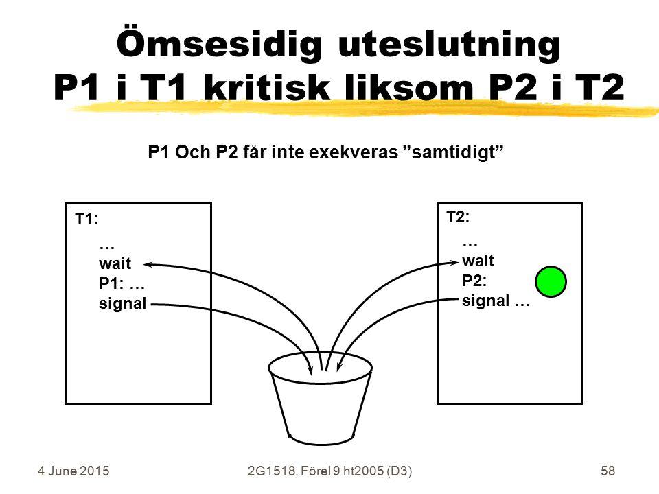4 June 20152G1518, Förel 9 ht2005 (D3)58 Ömsesidig uteslutning P1 i T1 kritisk liksom P2 i T2 … wait P1: … signal … wait P2: signal … T1: T2: P1 Och P2 får inte exekveras samtidigt