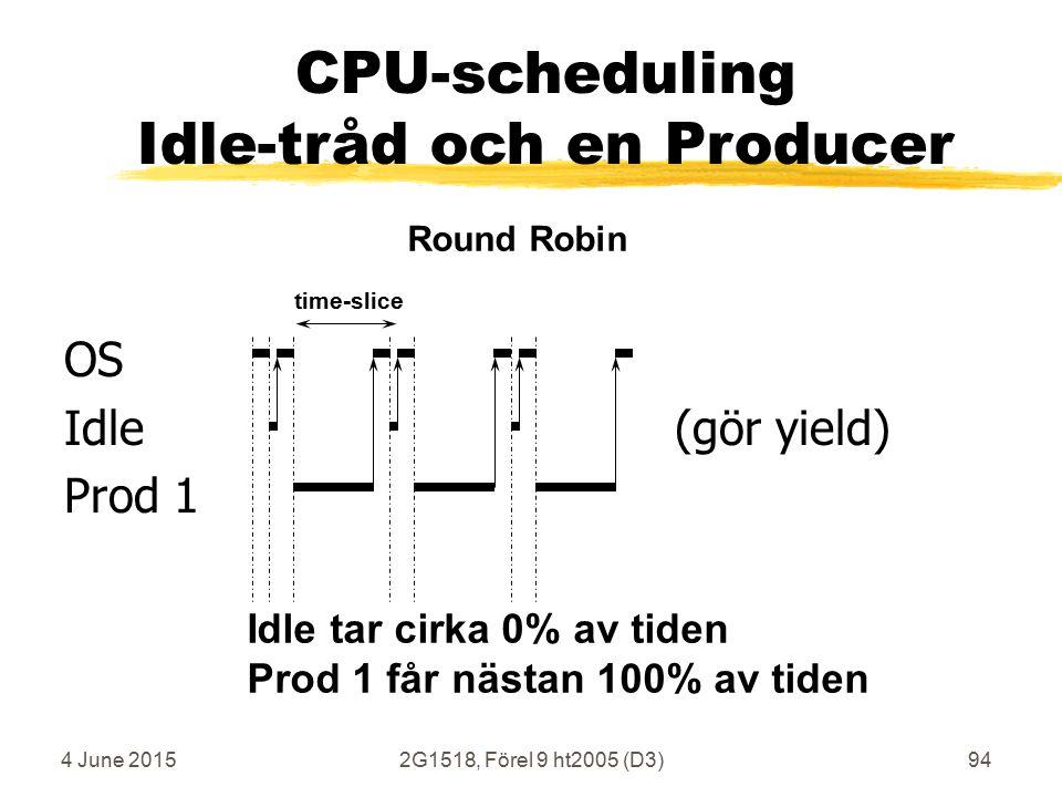 4 June 20152G1518, Förel 9 ht2005 (D3)94 OS Idle (gör yield) Prod 1 time-slice Round Robin CPU-scheduling Idle-tråd och en Producer Idle tar cirka 0% av tiden Prod 1 får nästan 100% av tiden