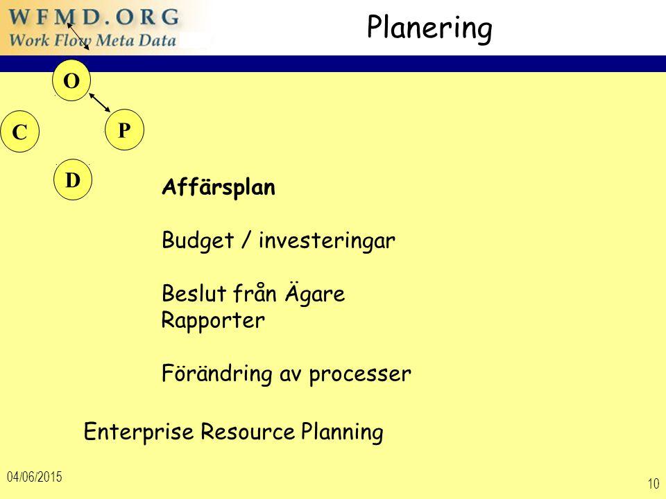 04/06/2015 10 Planering Affärsplan Budget / investeringar Beslut från Ägare Rapporter Förändring av processer Enterprise Resource Planning D O C P