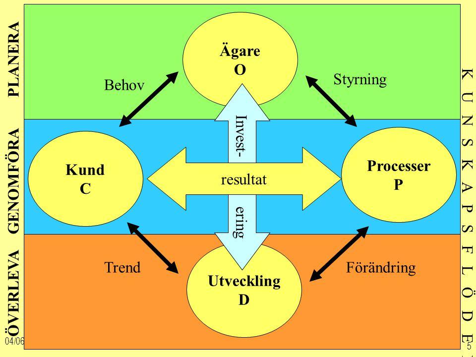04/06/2015 5 ÖVERLEVA Utveckling D PLANERA Ägare O GENOMFÖRA Kund C Processer P Invest- ering resultat Förändring Styrning Trend Behov K U N S K A P S F L Ö D E N