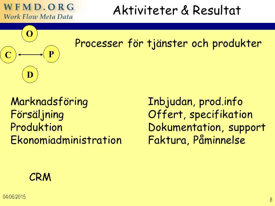04/06/2015 8 Aktiviteter & Resultat MarknadsföringInbjudan, prod.info FörsäljningOffert, specifikation ProduktionDokumentation, support EkonomiadministrationFaktura, Påminnelse CRM Processer för tjänster och produkter D O C P
