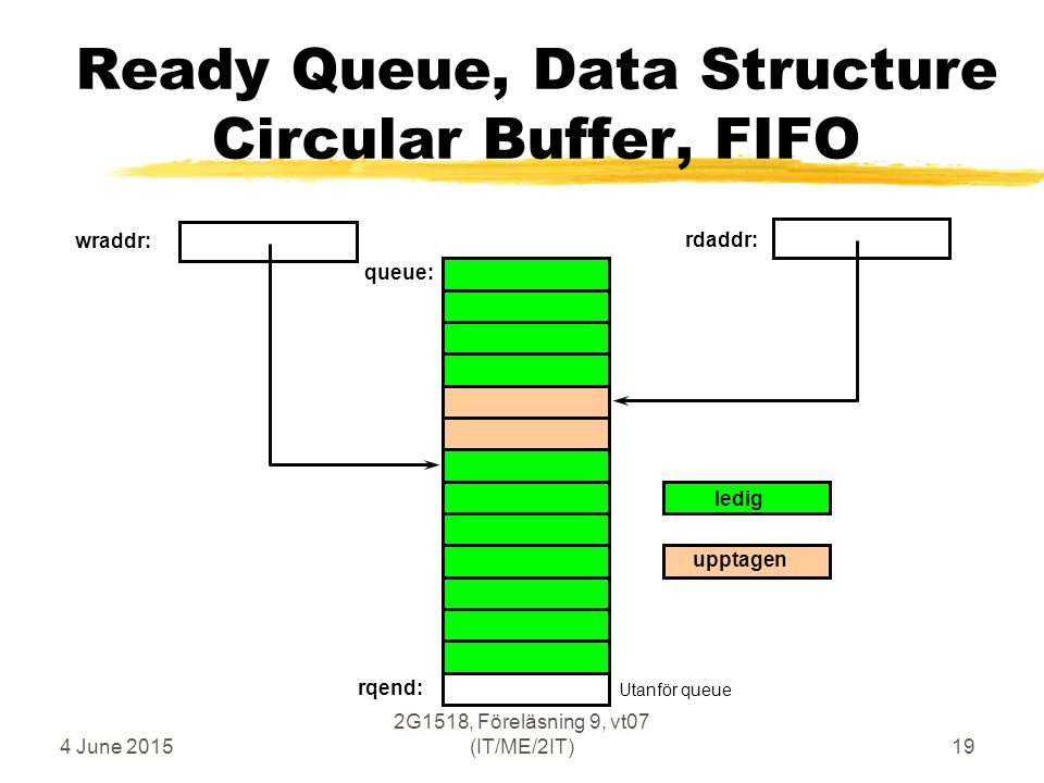 4 June 2015 2G1518, Föreläsning 9, vt07 (IT/ME/2IT)19 Ready Queue, Data Structure Circular Buffer, FIFO wraddr: rdaddr: rqend: queue: ledig upptagen U