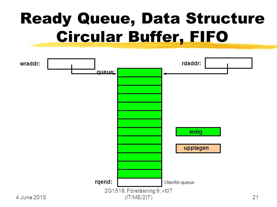 4 June 2015 2G1518, Föreläsning 9, vt07 (IT/ME/2IT)21 Ready Queue, Data Structure Circular Buffer, FIFO wraddr: rdaddr: rqend: queue: ledig upptagen Utanför queue