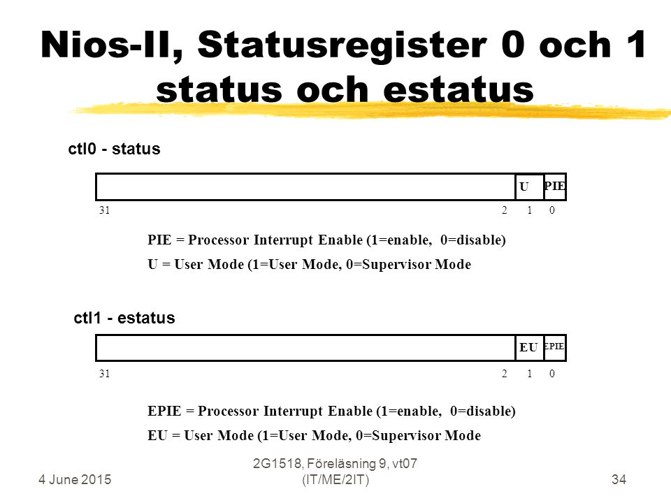 4 June 2015 2G1518, Föreläsning 9, vt07 (IT/ME/2IT)34 Nios-II, Statusregister 0 och 1 status och estatus 31 2 1 0 U PIE PIE = Processor Interrupt Enable (1=enable, 0=disable) U = User Mode (1=User Mode, 0=Supervisor Mode 31 2 1 0 EU EPIE EPIE = Processor Interrupt Enable (1=enable, 0=disable) EU = User Mode (1=User Mode, 0=Supervisor Mode ctl0 - status ctl1 - estatus
