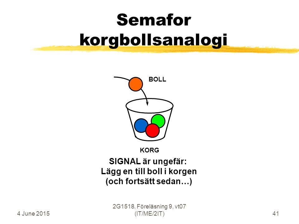 4 June 2015 2G1518, Föreläsning 9, vt07 (IT/ME/2IT)41 Semafor korgbollsanalogi KORG BOLL SIGNAL är ungefär: Lägg en till boll i korgen (och fortsätt sedan…)
