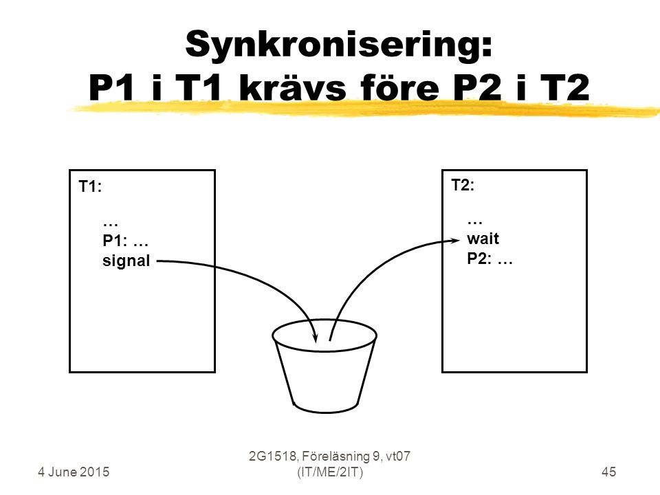 4 June 2015 2G1518, Föreläsning 9, vt07 (IT/ME/2IT)45 Synkronisering: P1 i T1 krävs före P2 i T2 … P1: … signal … wait P2: … T1: T2: