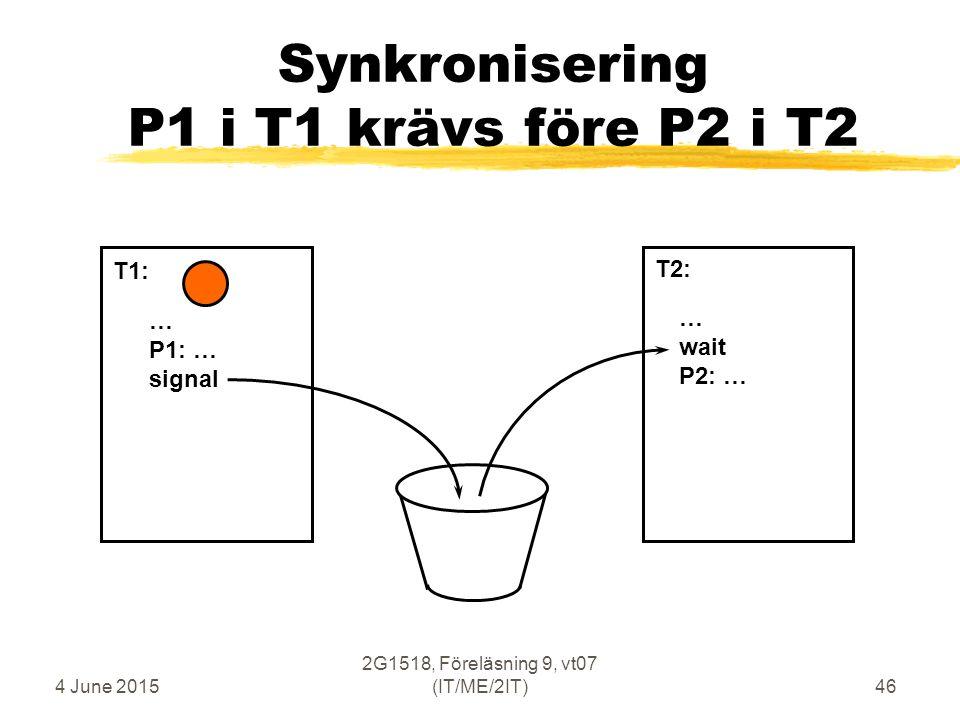 4 June 2015 2G1518, Föreläsning 9, vt07 (IT/ME/2IT)46 Synkronisering P1 i T1 krävs före P2 i T2 … P1: … signal … wait P2: … T1: T2: