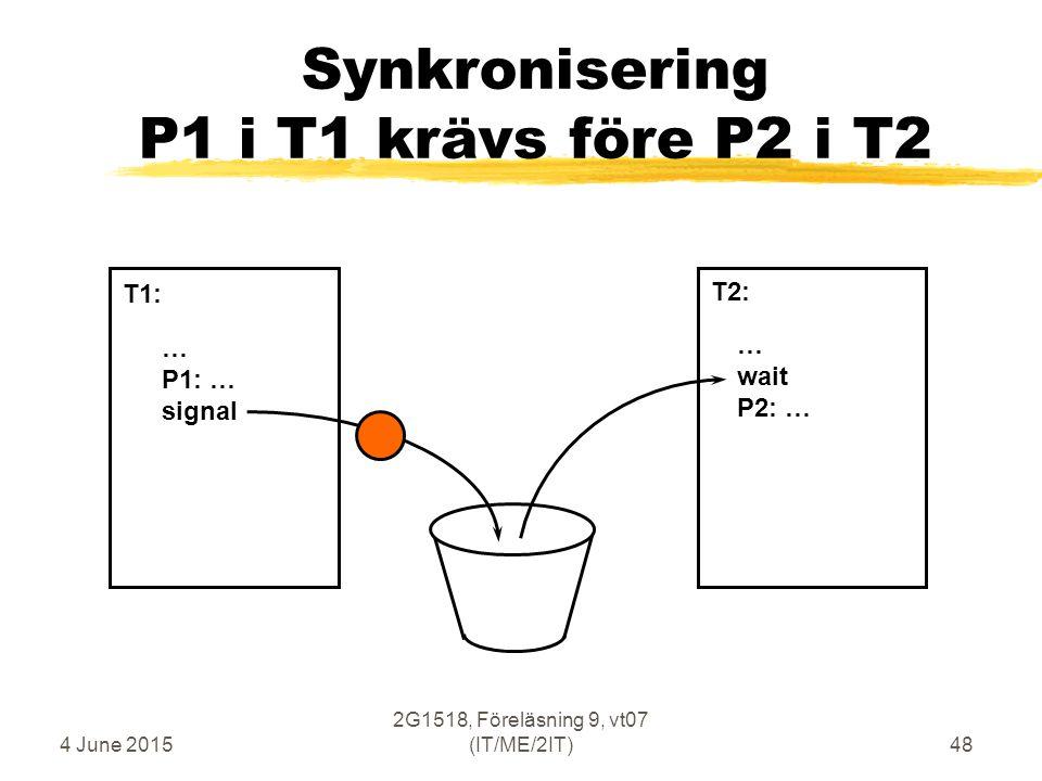 4 June 2015 2G1518, Föreläsning 9, vt07 (IT/ME/2IT)48 Synkronisering P1 i T1 krävs före P2 i T2 … P1: … signal … wait P2: … T1: T2: