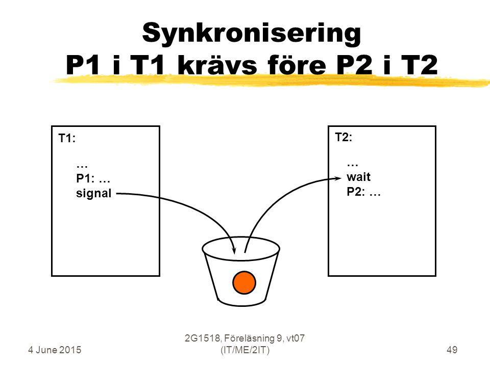 4 June 2015 2G1518, Föreläsning 9, vt07 (IT/ME/2IT)49 Synkronisering P1 i T1 krävs före P2 i T2 … P1: … signal … wait P2: … T1: T2: