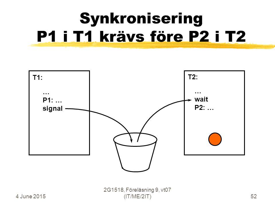 4 June 2015 2G1518, Föreläsning 9, vt07 (IT/ME/2IT)52 Synkronisering P1 i T1 krävs före P2 i T2 … P1: … signal … wait P2: … T1: T2: