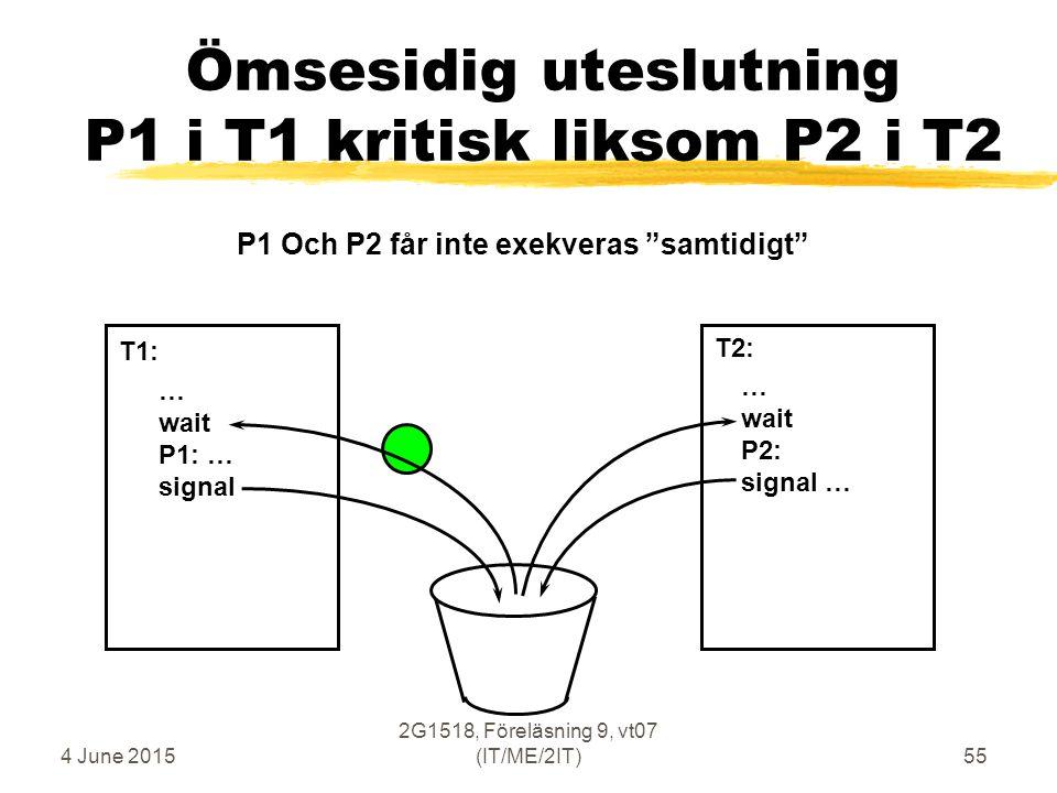 4 June 2015 2G1518, Föreläsning 9, vt07 (IT/ME/2IT)55 Ömsesidig uteslutning P1 i T1 kritisk liksom P2 i T2 … wait P1: … signal … wait P2: signal … T1: T2: P1 Och P2 får inte exekveras samtidigt