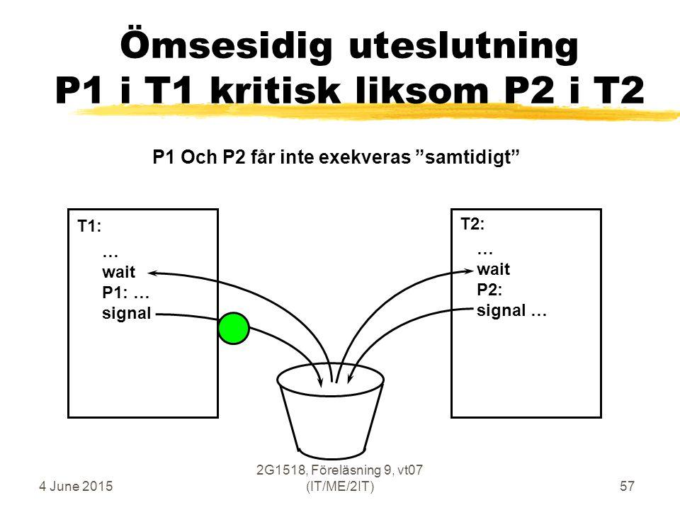 4 June 2015 2G1518, Föreläsning 9, vt07 (IT/ME/2IT)57 Ömsesidig uteslutning P1 i T1 kritisk liksom P2 i T2 … wait P1: … signal … wait P2: signal … T1: T2: P1 Och P2 får inte exekveras samtidigt