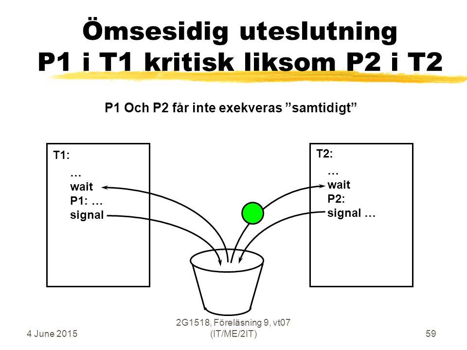 4 June 2015 2G1518, Föreläsning 9, vt07 (IT/ME/2IT)59 Ömsesidig uteslutning P1 i T1 kritisk liksom P2 i T2 … wait P1: … signal … wait P2: signal … T1: T2: P1 Och P2 får inte exekveras samtidigt