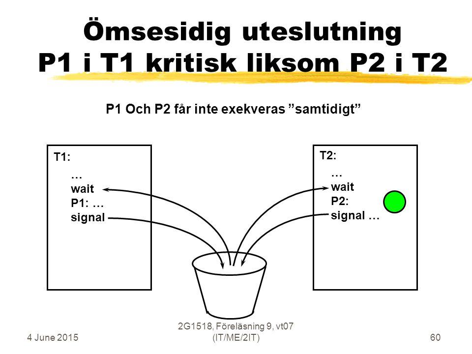 4 June 2015 2G1518, Föreläsning 9, vt07 (IT/ME/2IT)60 Ömsesidig uteslutning P1 i T1 kritisk liksom P2 i T2 … wait P1: … signal … wait P2: signal … T1: T2: P1 Och P2 får inte exekveras samtidigt