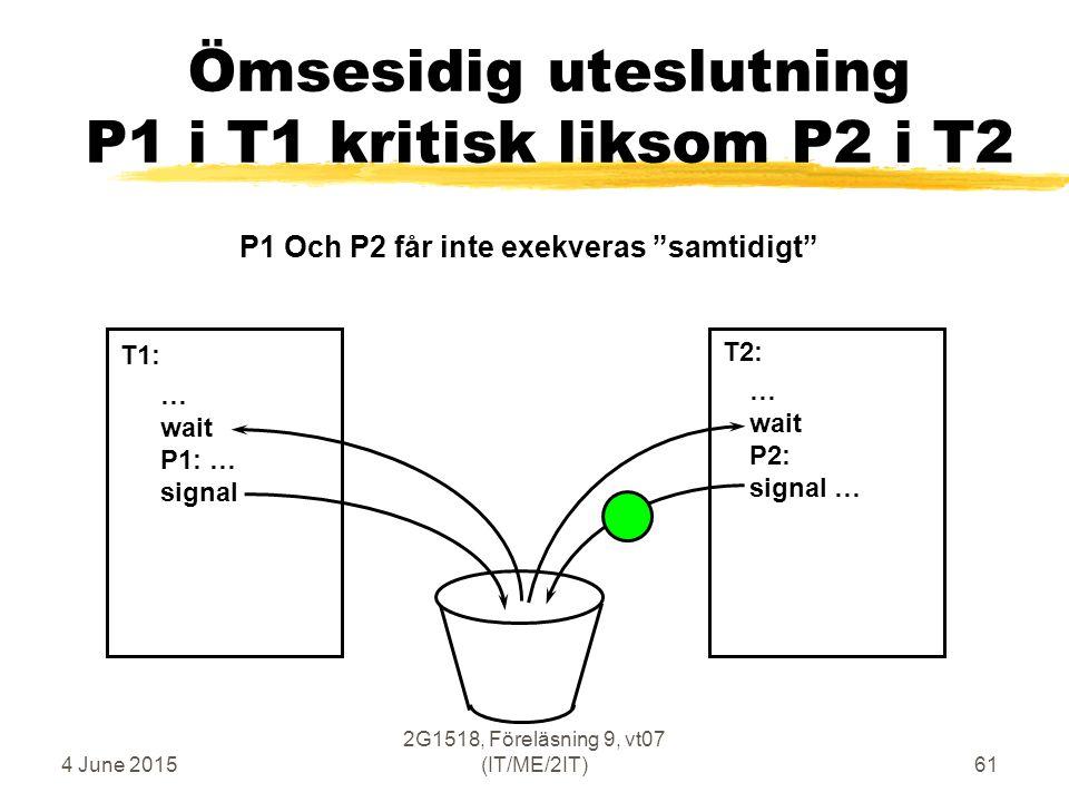 4 June 2015 2G1518, Föreläsning 9, vt07 (IT/ME/2IT)61 Ömsesidig uteslutning P1 i T1 kritisk liksom P2 i T2 … wait P1: … signal … wait P2: signal … T1: T2: P1 Och P2 får inte exekveras samtidigt