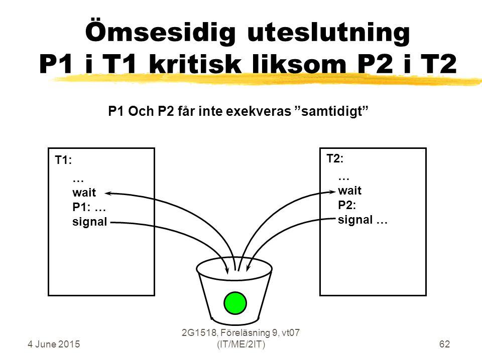 4 June 2015 2G1518, Föreläsning 9, vt07 (IT/ME/2IT)62 Ömsesidig uteslutning P1 i T1 kritisk liksom P2 i T2 … wait P1: … signal … wait P2: signal … T1: T2: P1 Och P2 får inte exekveras samtidigt