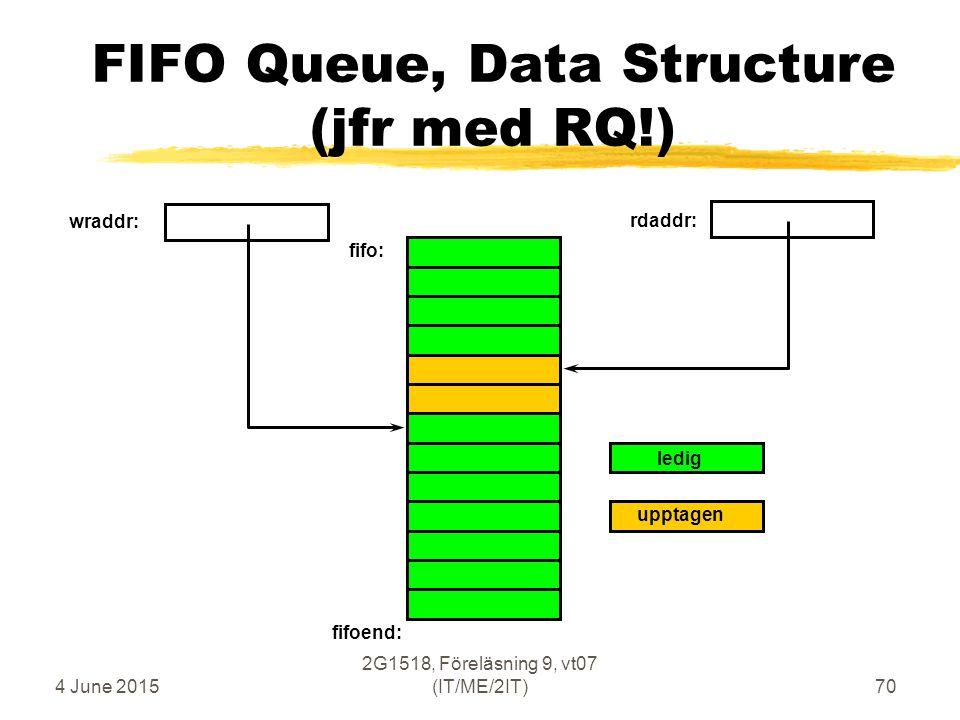 4 June 2015 2G1518, Föreläsning 9, vt07 (IT/ME/2IT)70 FIFO Queue, Data Structure (jfr med RQ!) wraddr: rdaddr: fifoend: fifo: ledig upptagen