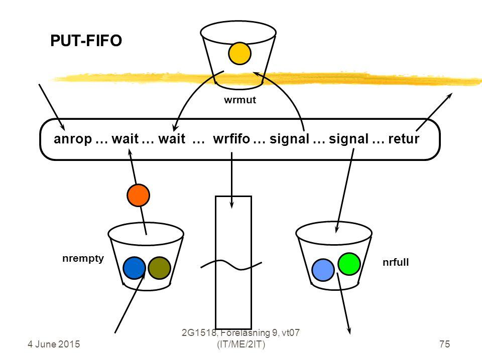 4 June 2015 2G1518, Föreläsning 9, vt07 (IT/ME/2IT)75 anrop … wait … wait … wrfifo … signal … signal … retur PUT-FIFO nrempty wrmut nrfull