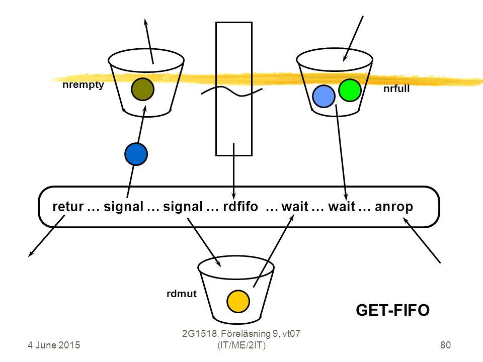 4 June 2015 2G1518, Föreläsning 9, vt07 (IT/ME/2IT)80 GET-FIFO nrempty rdmut nrfull retur … signal … signal … rdfifo … wait … wait … anrop