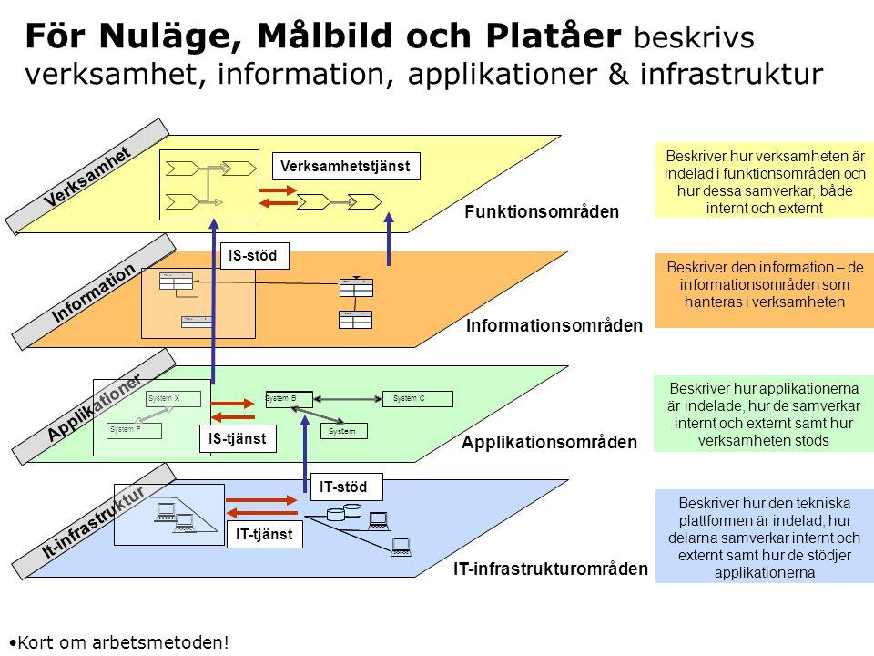 För Nuläge, Målbild och Platåer beskrivs verksamhet, information, applikationer & infrastruktur Verksamhet Table1 2 4 5 Information Applikationer It-i