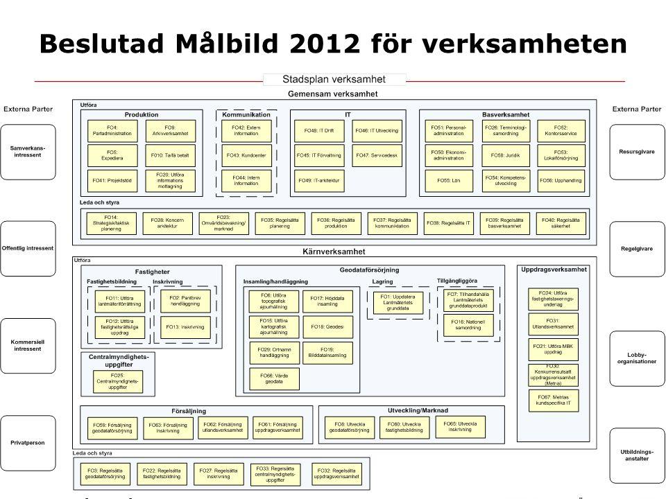 Beslutad Målbild 2012 för verksamheten Vad innehåller Målbild 2012?