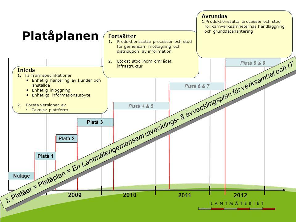Platåplanen 2008 20092010 20112012 Nuläge Platå 1 Platå 3 Platå 2 Platå 4 & 5 Platå 6 & 7 Platå 8 & 9 Inleds 1.Ta fram specifikationer Enhetlig hanter