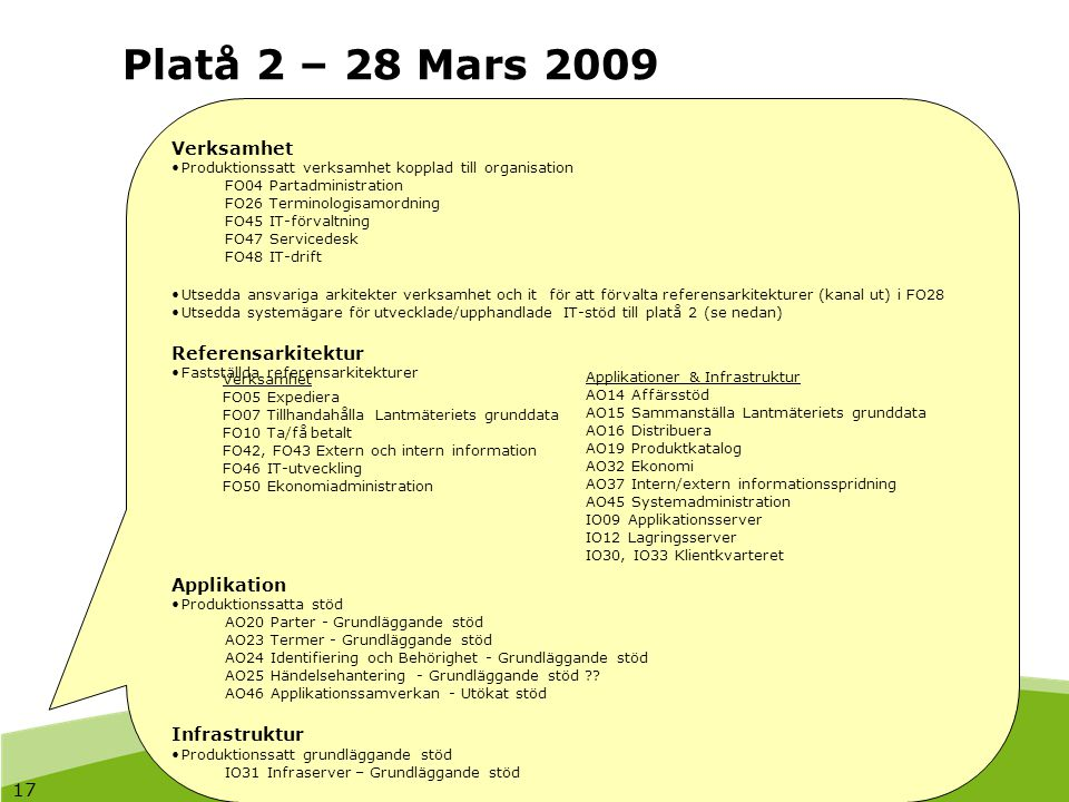 17 Platå 2 – 28 Mars 2009 Verksamhet Produktionssatt verksamhet kopplad till organisation FO04 Partadministration FO26 Terminologisamordning FO45 IT-f